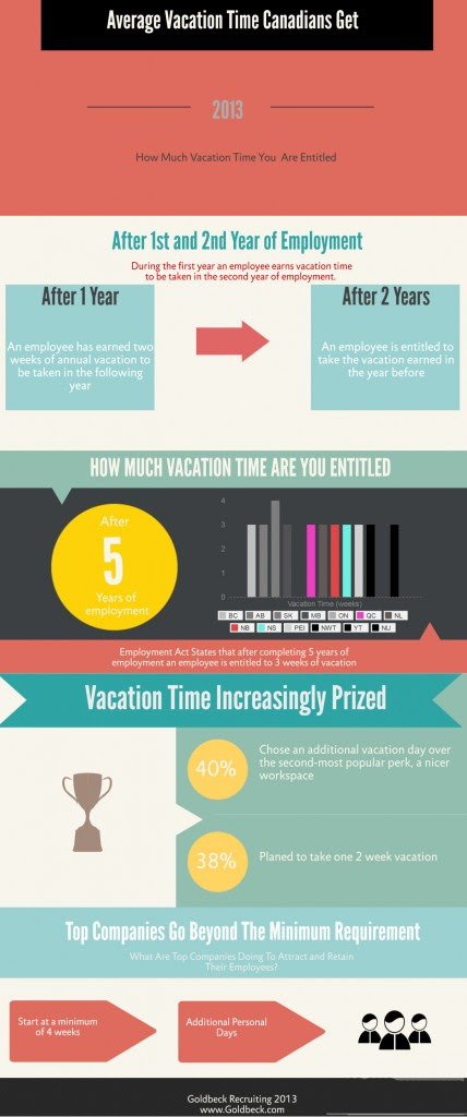 Average Vacation Time Canadians Get