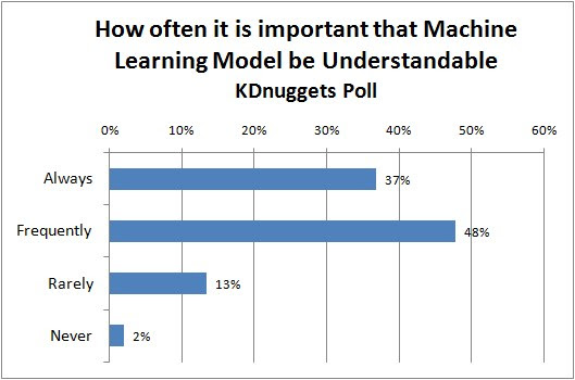 How Important is that Machine Learning Model be Understandable? We analyze poll results