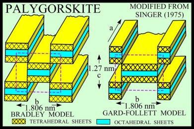 palygorskite structure