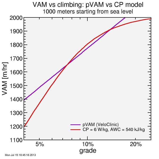 VAM vs grade