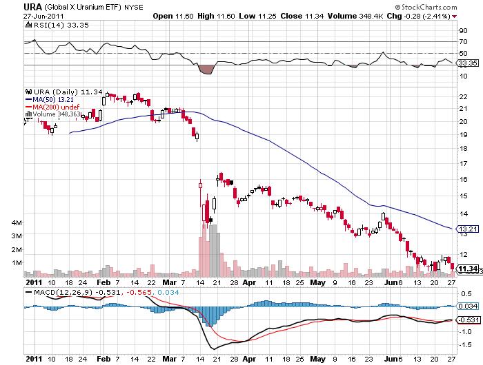 URA stock price chart 2011