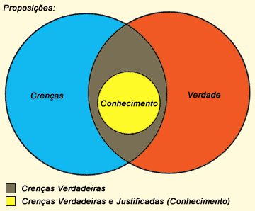 Ficheiro:Conhecimento-Diagrama.png