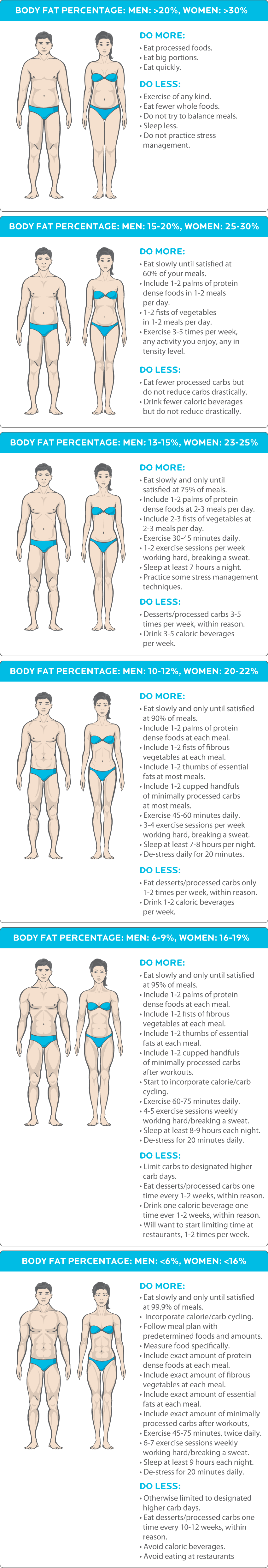 what percentage body fat will your abs start to show