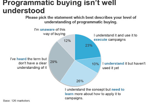 Most Marketers Don't Understand Automated Ad Buying