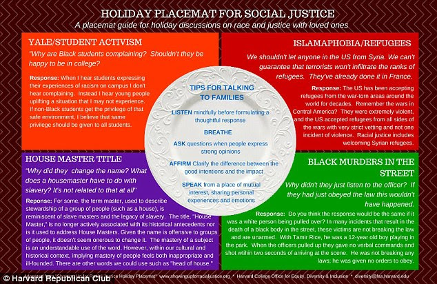 This is the placemat Harvard produced telling students to lecture their relatives on hot topics this Christmas