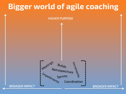 Improving Scrum Teams with the Agile Coaching Canvas