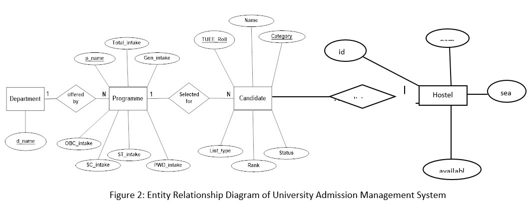 Usecase Diagram For University Management System Full Hd Version Management System Triangular Diagrams Emballages Sous Vide Fr