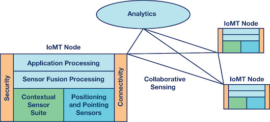 High Performance Inertial Sensors Propelling the Internet of Moving Things | Analog Devices
