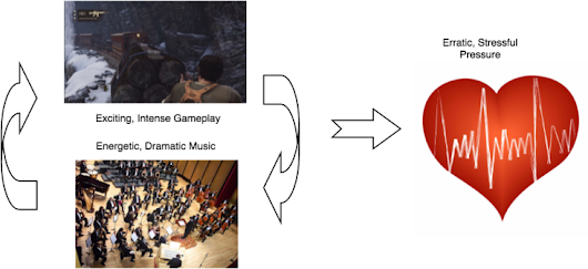 Bias in Gaming: Music as a Frame for Changing Behavior