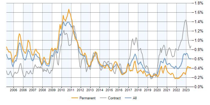 Forex trader jobs salary