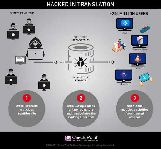Hacked in Translation - from Subtitles to Complete Takeover | Check Point Blog