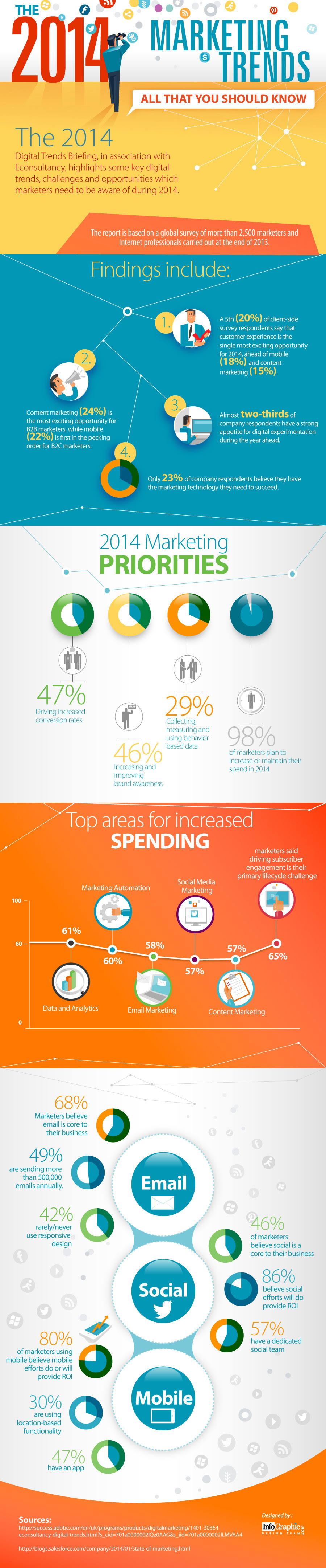 Infographic: The 2014 Marketing Trends - All That you Should Know