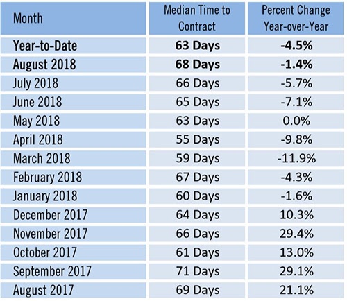 Median Time to Contract Date 63 Days This Year