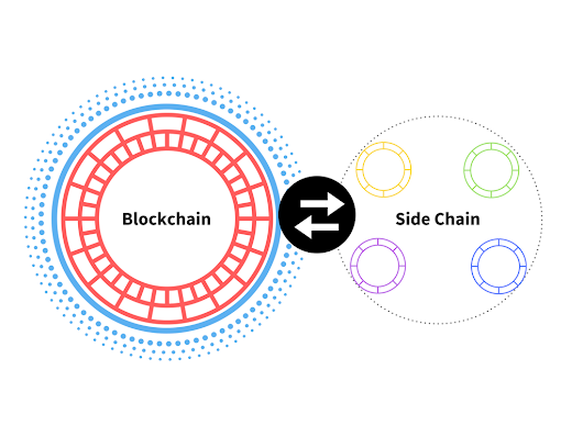 Blockchain Wiki: The Many Colorful Faces of Blockchain