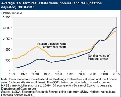Investing In Farmland: REITs, Stocks And Partnerships | Investing in Farmland