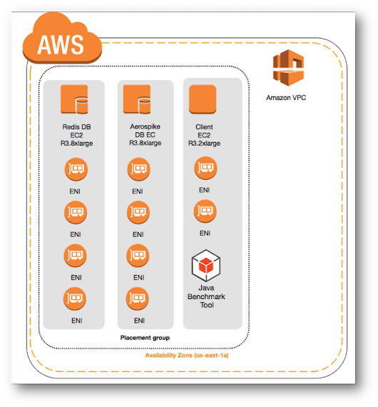 Lessons Learned – Benchmarking NoSQL on the AWS Cloud (AerospikeDB and Redis)