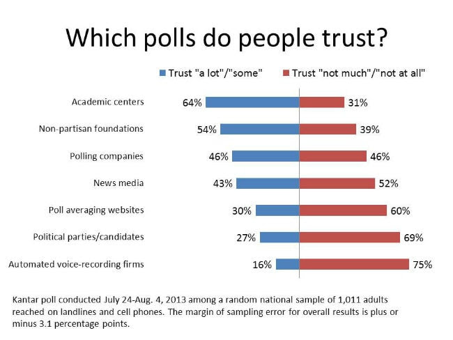 2013-09-04 Which polls do people trust