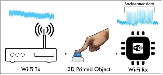 Objetos plásticos conectam-se à rede WiFi sem eletrônicos e sem baterias