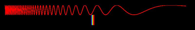 Domaines du spectre électromagnétique