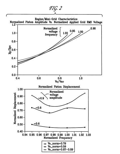 Patent US7200994 - Free piston stirling engine control