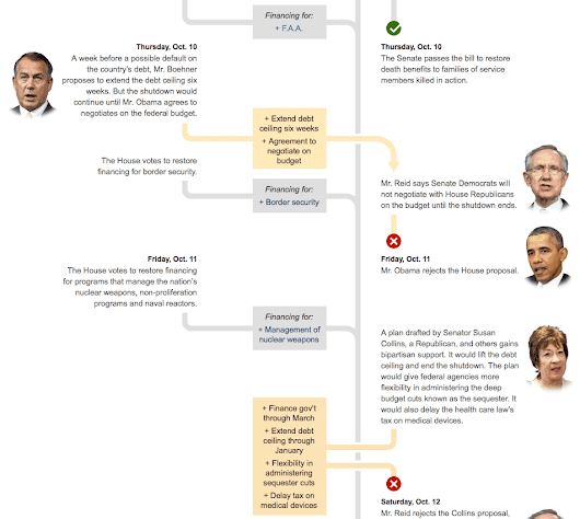 The Back and Forth Over the Shutdown and Debt Ceiling - Graphic - NYTimes.com