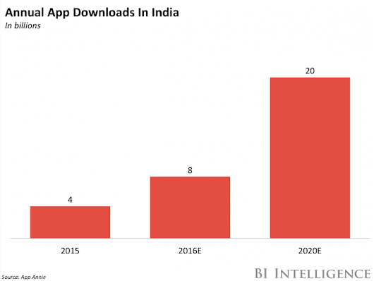 In India, app-install advertising is fast becoming key component of marketing plan