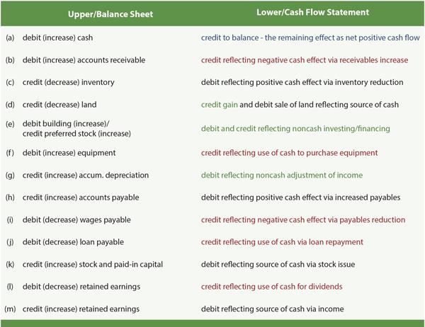 Cash Flow Statement Table