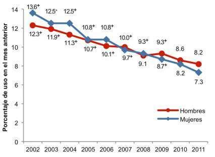 La gráfica muestra que, entre los adolescentes, ha habido una rápida disminución en el hábito de fumar durante la última década.