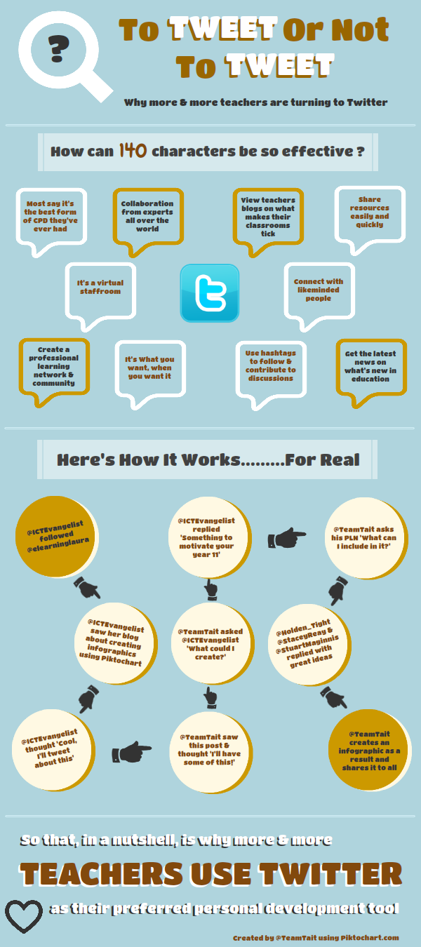 Innovative Ict Classroom ~ Reasons why teachers use twitter as a professional