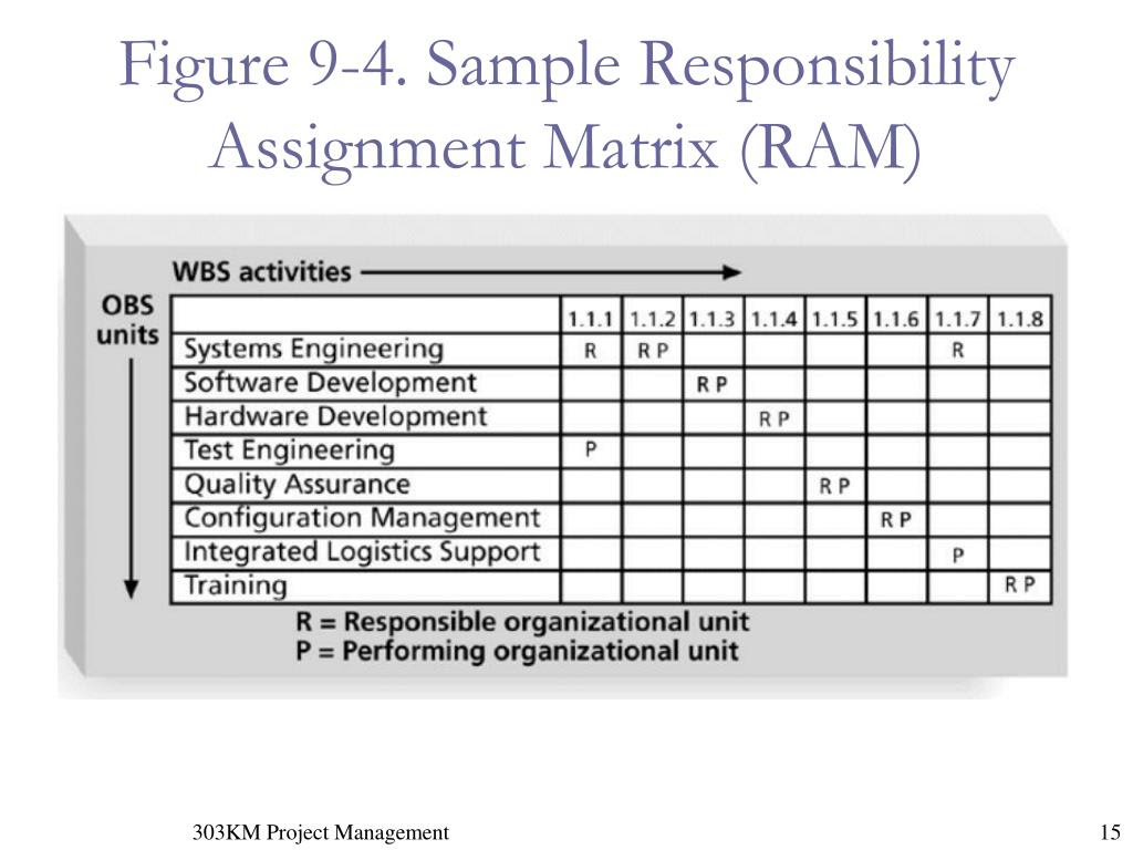 PPT - Chapter 9: Project Human Resource Management ...