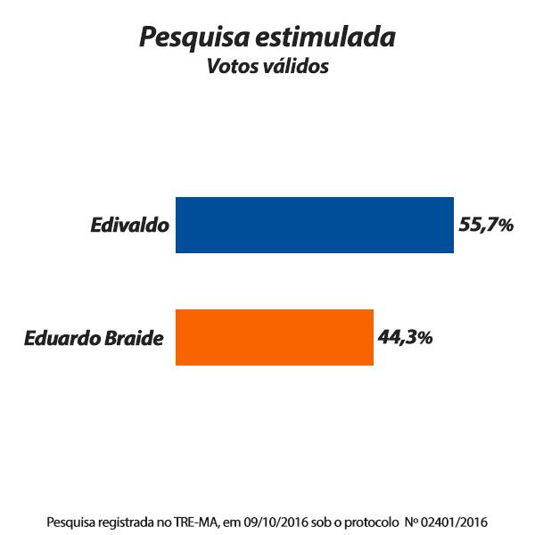 thumbnail_pesquisa_datam_votos_validos