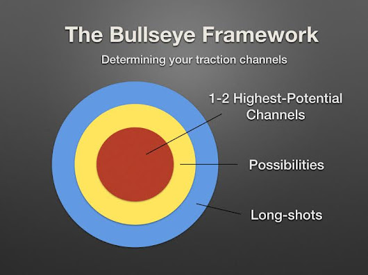 Strategize, Test, Measure: The Bullseye Framework