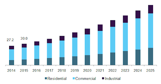 Power over Ethernet Market Size & Share | Industry Report, 2018 - 2025
