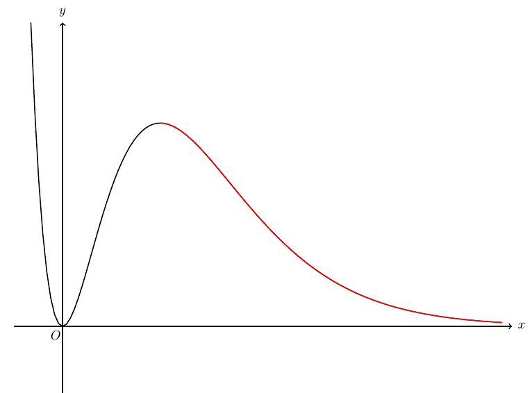 Reflect a graph in the line $y=x$Plot inverse function in