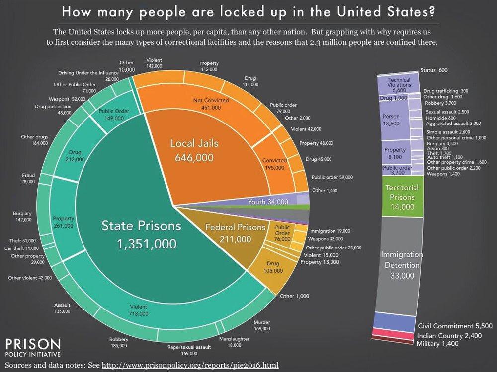 Prison Policy Initative