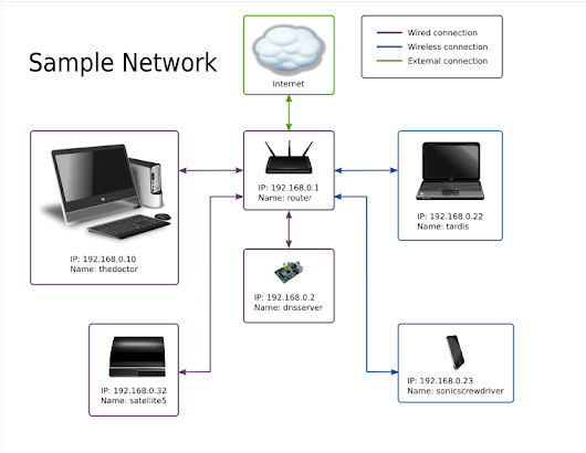carpie.net/articles/setting-up-a-home-network-dhcp-dns-server-with-dnsmasq
