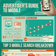 Advertiser's Guide To Mobile [Infographic]