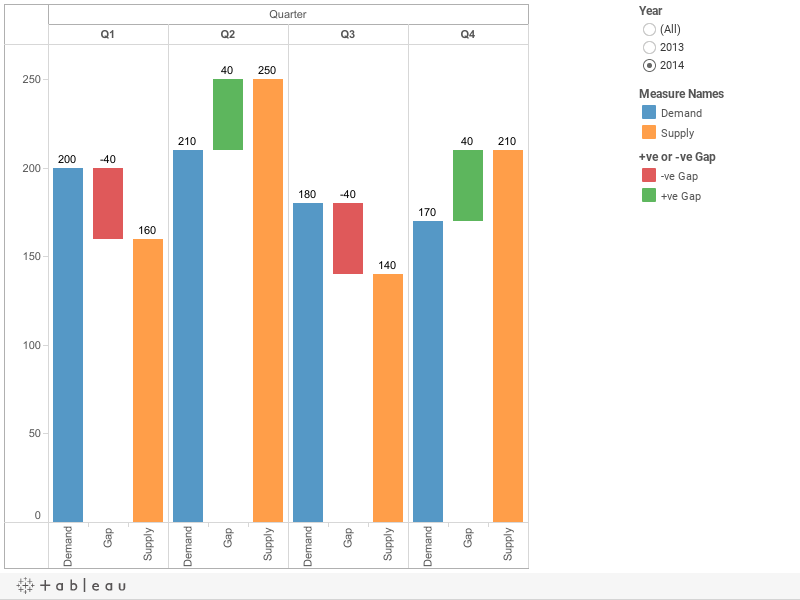 Scenario 2 (Gap Analysis using floating Bar chart)