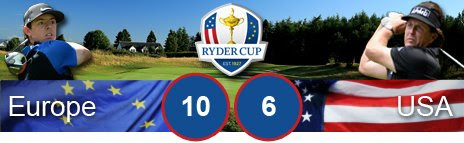 Ryder Cup 2014 Score: Europe 10 USA 6