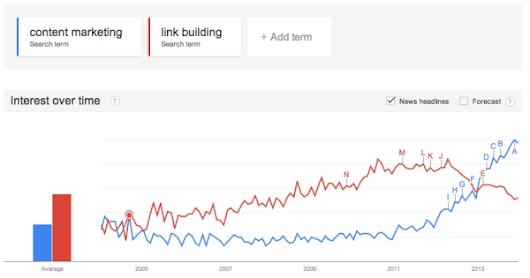 A Look Back On One Crazy Year Of Link Building