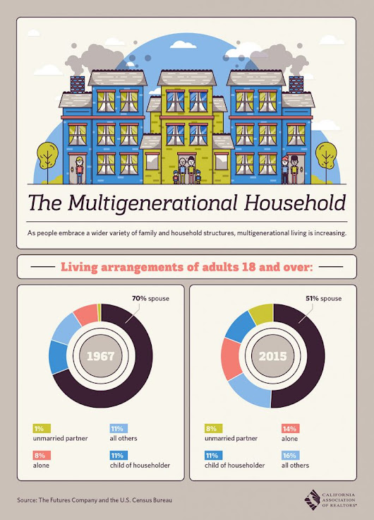 Multigenerational Households - All East Bay Properties