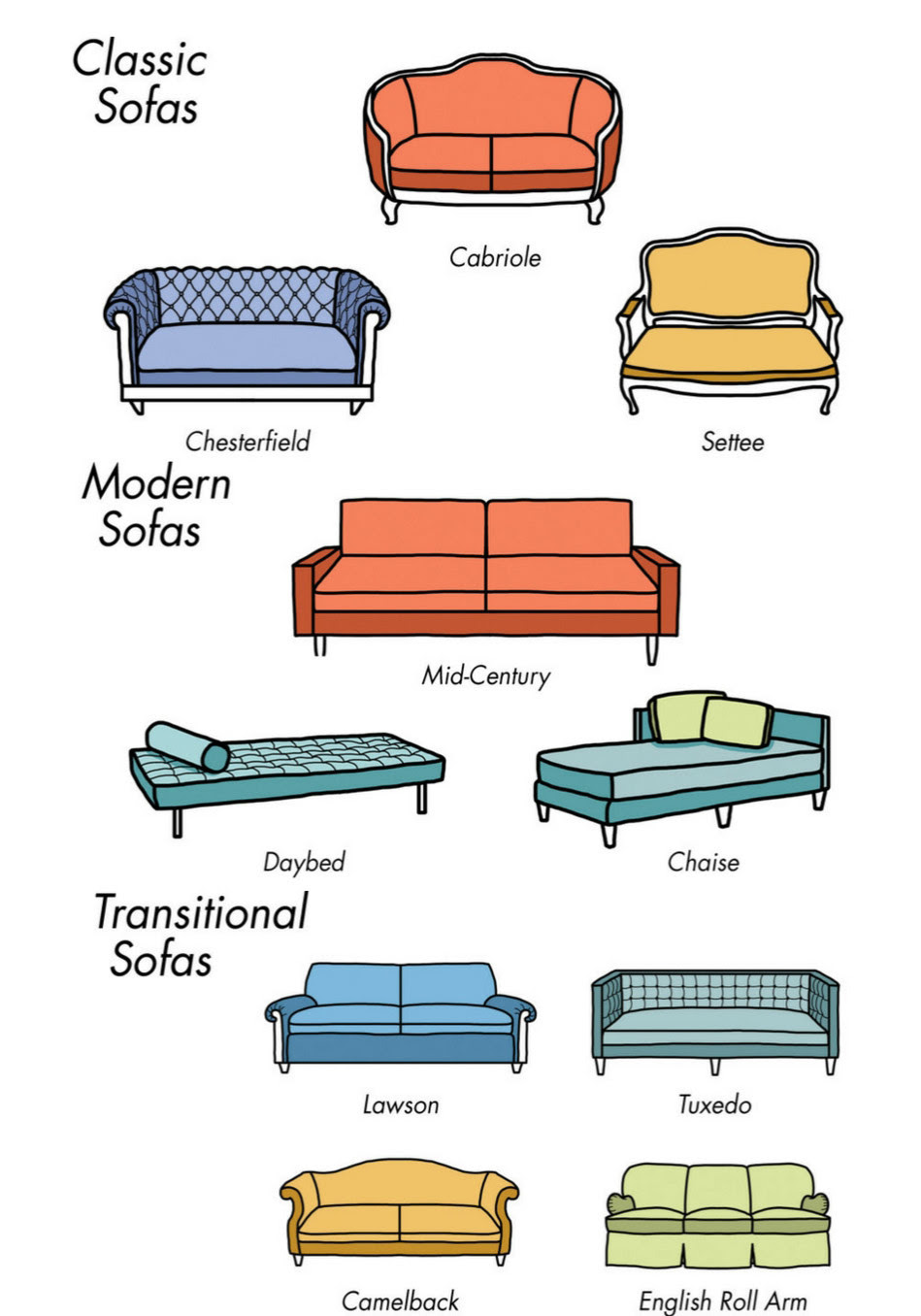 Types of Living Room Furniture