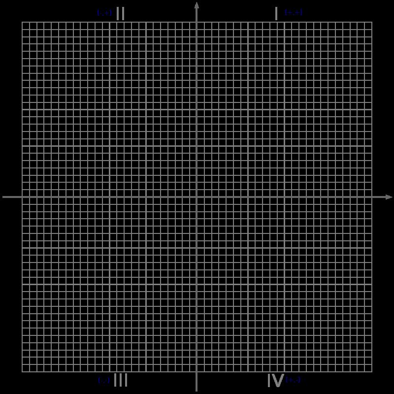 CartesianPlane_24_NotNumbered