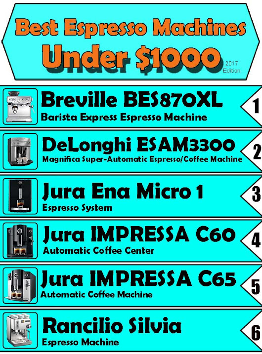 Best Espresso Machines Under 1000 | 2017 Buying Guide