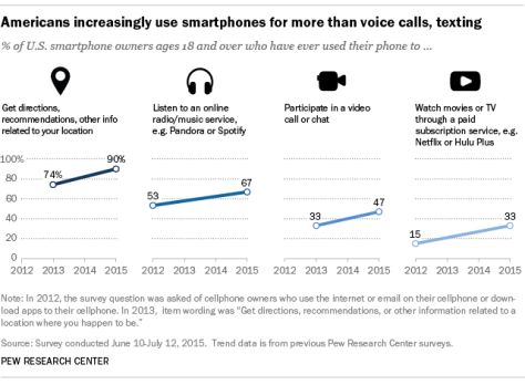 More Americans using smartphones for getting directions, streaming TV
