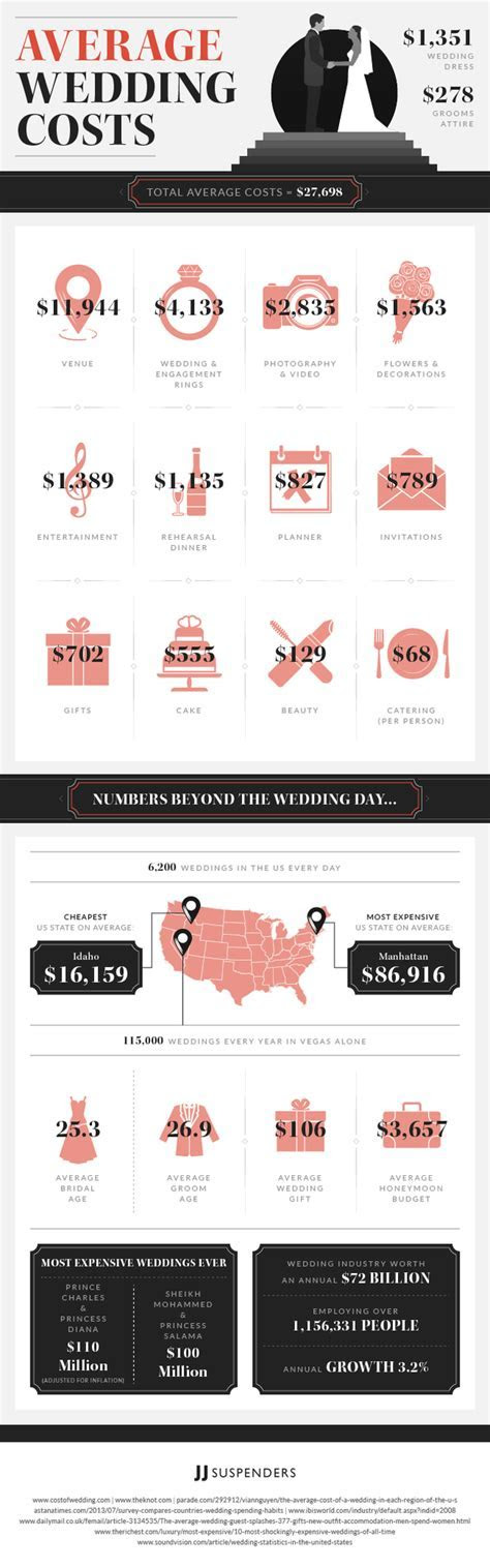 What is the Average Cost of a Wedding [Infographic]   Only