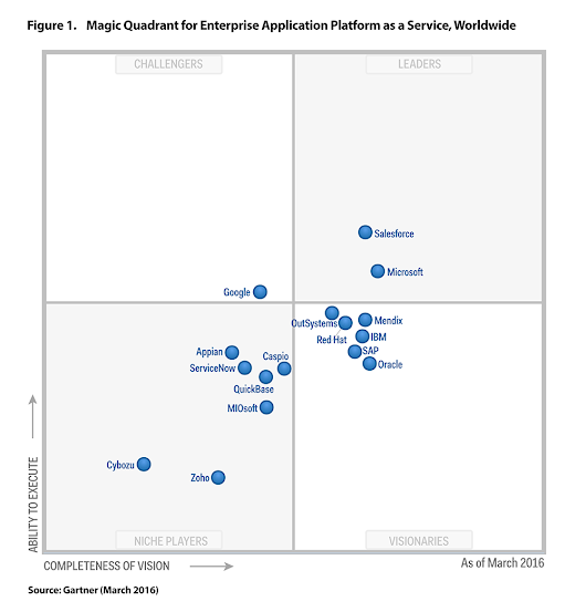 Gartner 2016 Magic Quadrant for Enterprise Application Platform as a Service - Mendix