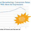 Free Ad Impressions Through Mnemonics