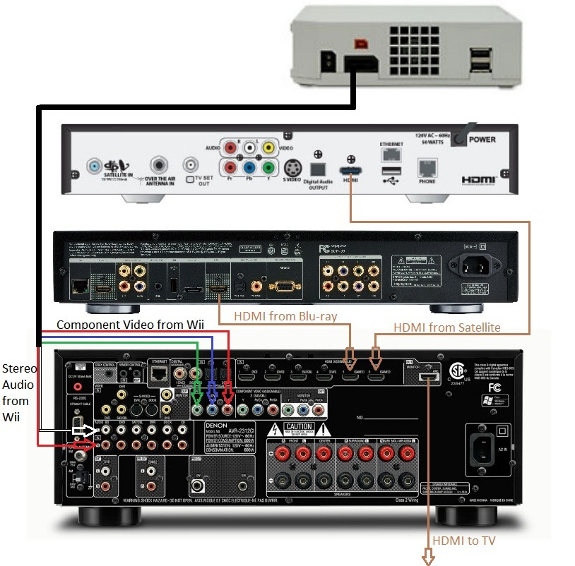 home theater receiver wiring diagram home wiring and. Black Bedroom Furniture Sets. Home Design Ideas