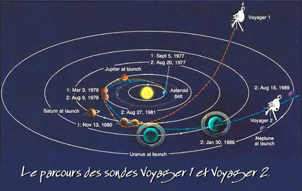 http://www.astropolis.fr/articles/etude-du-systeme-solaire/Neptune/images/parcours%20sondes%20voyager.jpg